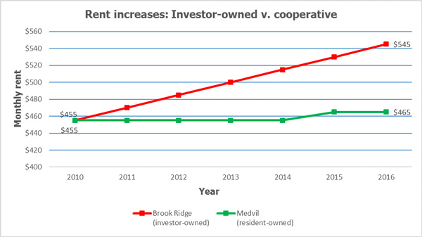 Graph showing rent increases in co-op and investor-owned parks